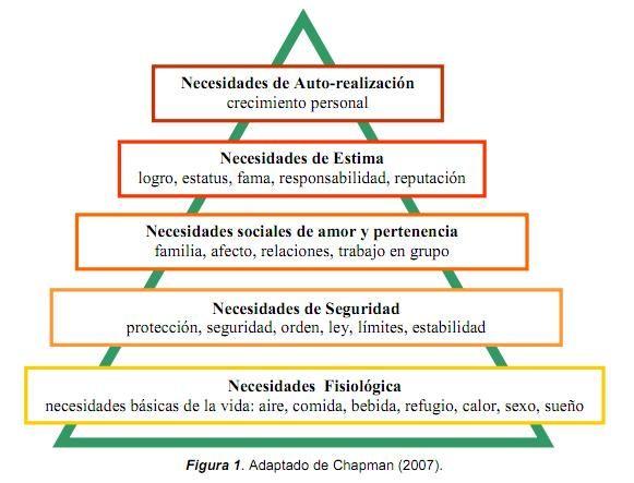Abraham Maslow Y Su Teoría De La Motivación Humana Teorias