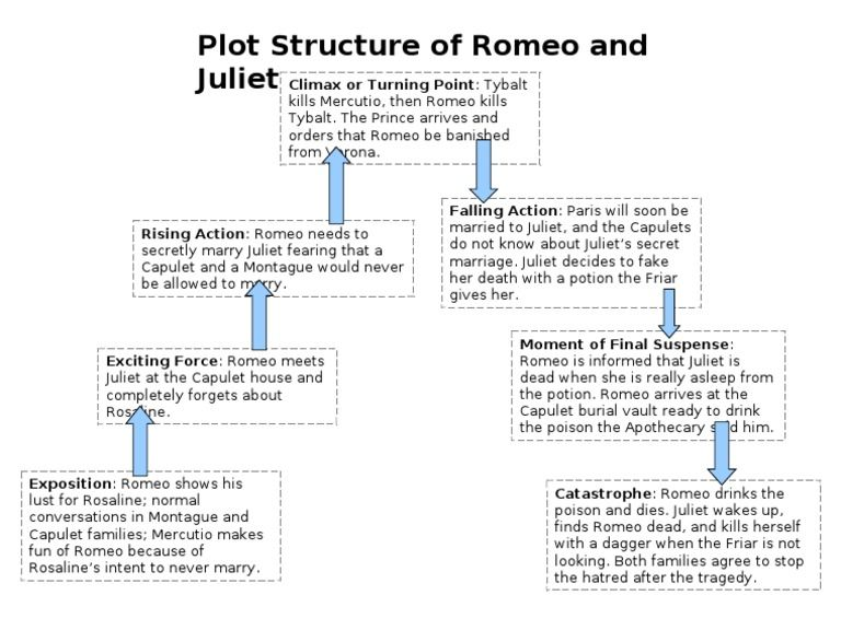 Romeo And Juliet Turning Point Essay Plan
