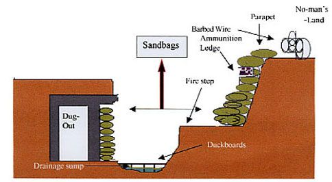 Image Result For British Trenches Ww1 Diagram Env Perimeter