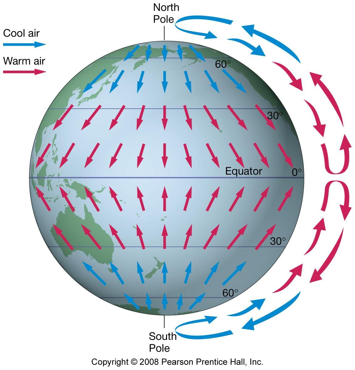What Air Circulation Would Be Like Without Earth S Rotation