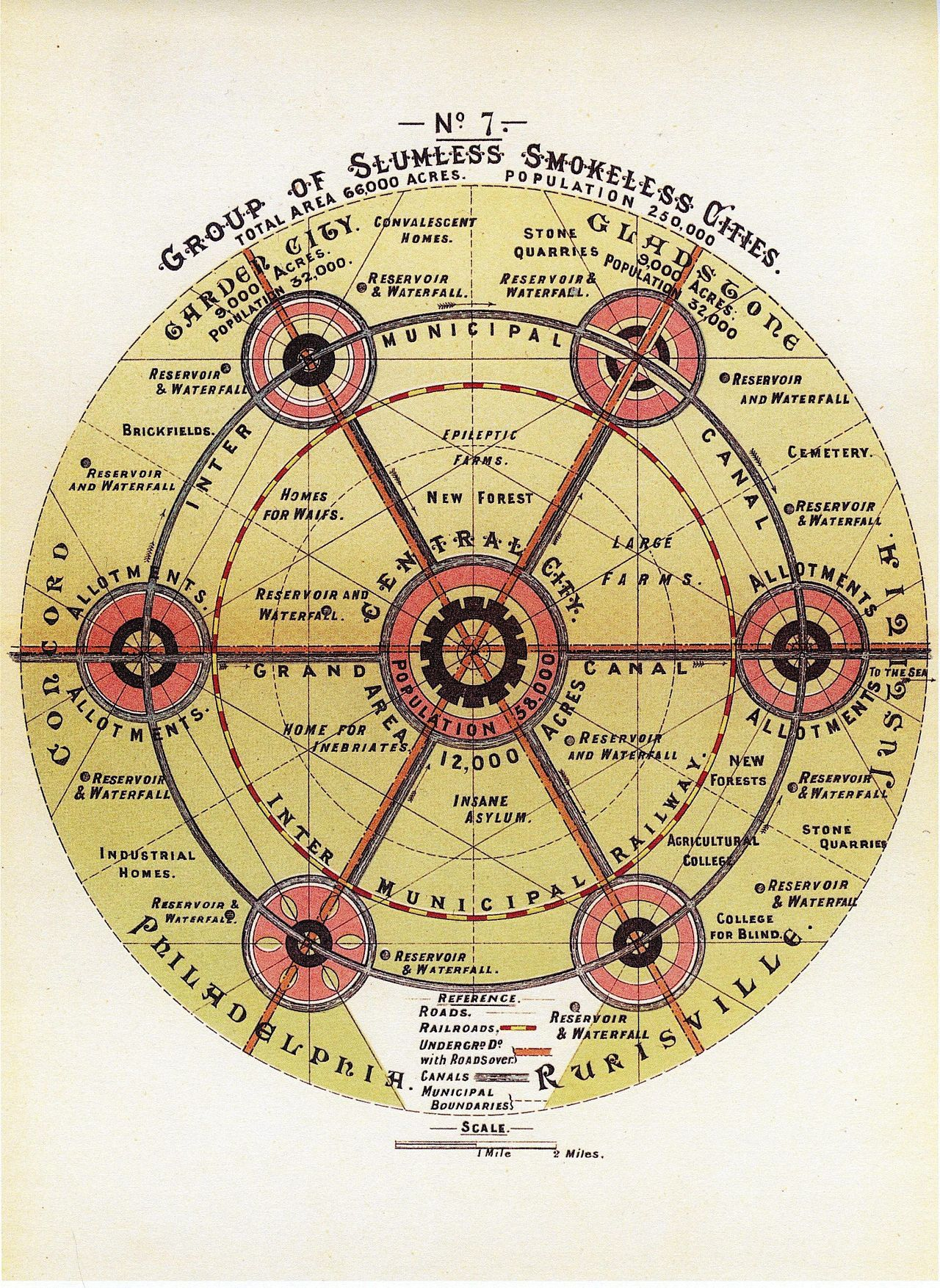 Diagram No 7 Howard Ebenezer To Morrow Garden City Movement