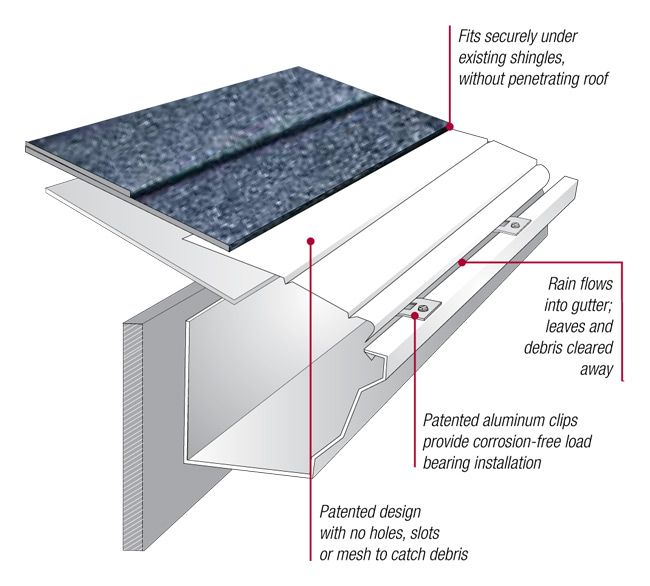 If You Wish To Install Rain Gutter Covers At Affordable Rates Call Sunshine Gutters Pro For Affordable And Professional S Rain Gutters House Gutters Gutters