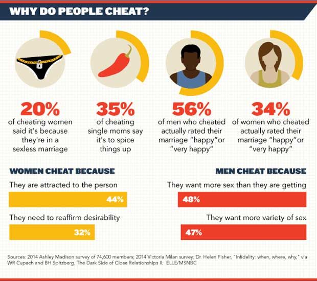 Shocking Facts About Infidelity In Marriages [Infographic