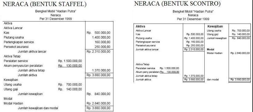 4 Contoh Laporan Neraca Perusahaan Dagang Dan Jasa Neraca Akuntansi Pengusaha