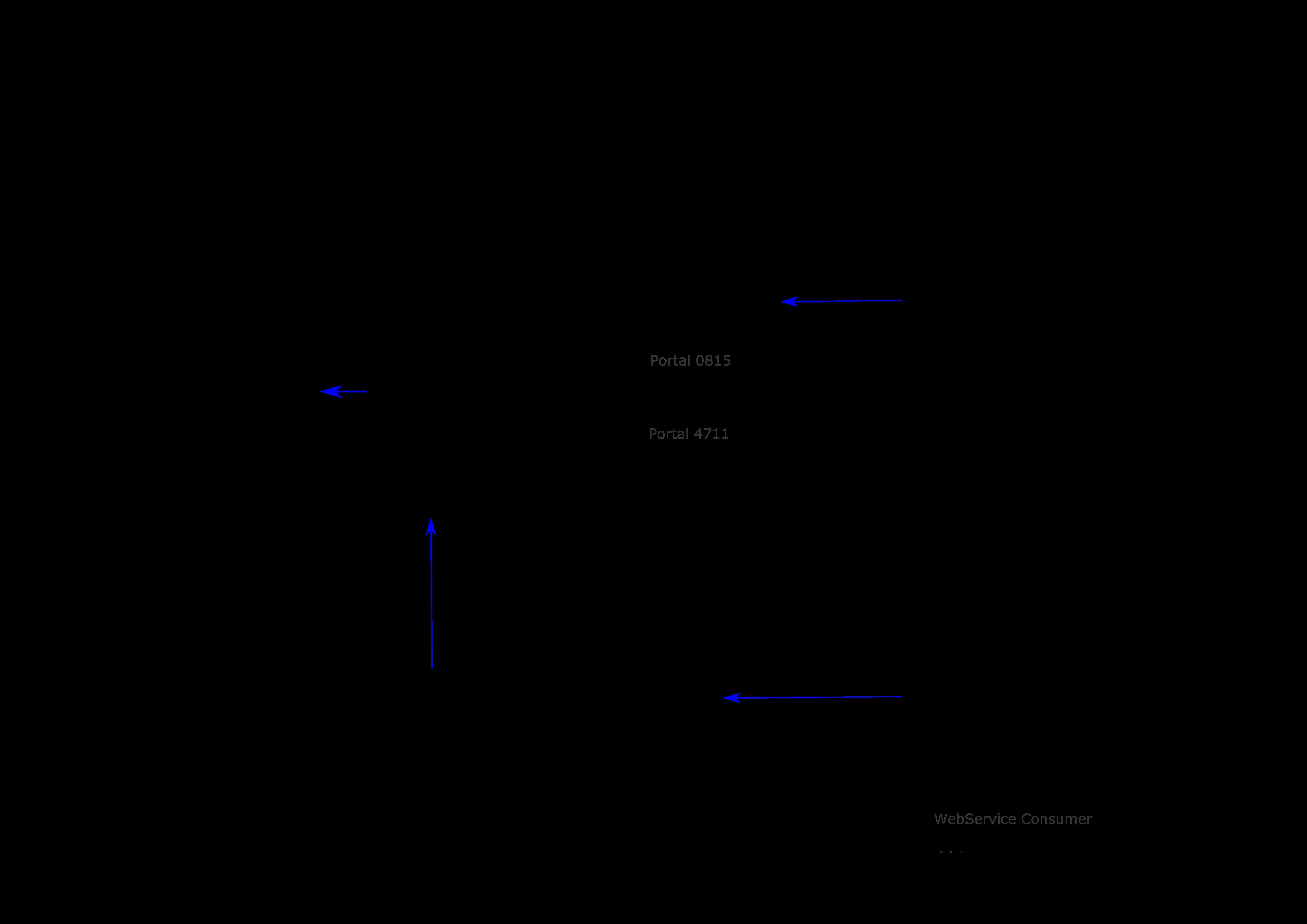 Was Sie schon immer über Intrexxwissen wollten aber nie zu fragen wagten. Wie ist die Architektur von Intrexx? Anbei in einer Übersicht zusammengefasst.  Die Software Architektur von Intrexx kan man in zwei Komponenten unterteilen, die Serverseite und die Clientseite. Serverseitig haben wir den Portal Server und clientseitig den Portalmanager, der auch manchmal client genannt wurde. #digitalWorkplace