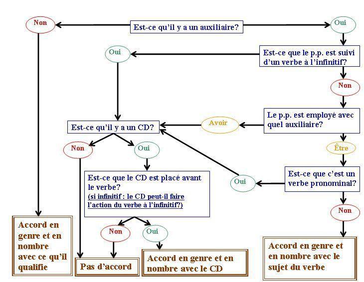 accord du participe passé - Qwant Recherche   Participe passé, Grammaire française, Enseignement ...