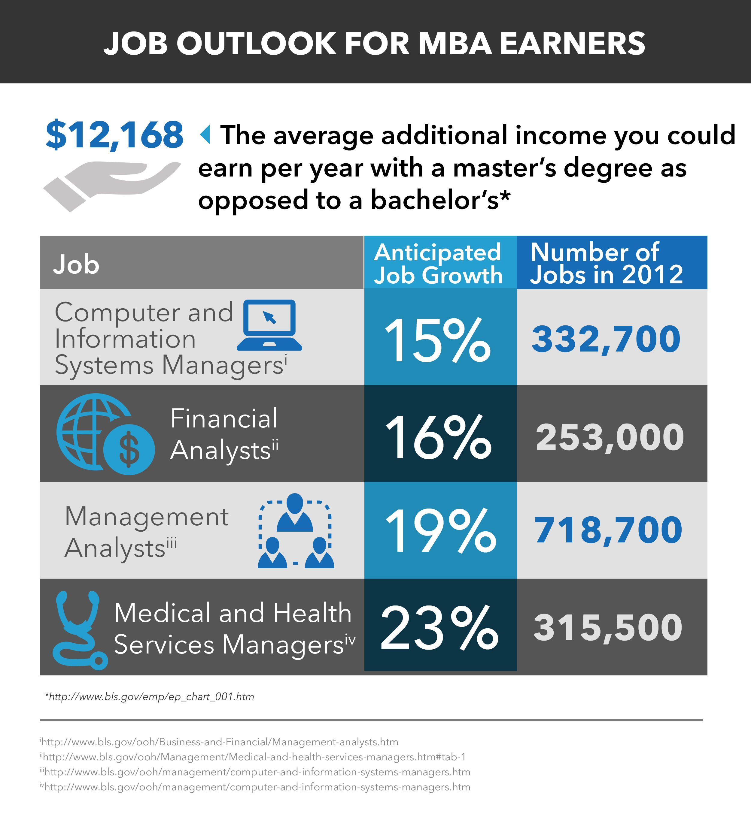 Mba Job Outlook Jobs For Freshers Mba Salary Healthcare Administration