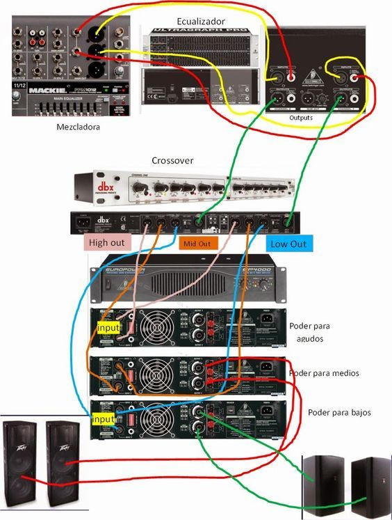 Discover how to connect an audio equipment  Mixer, crossover, power