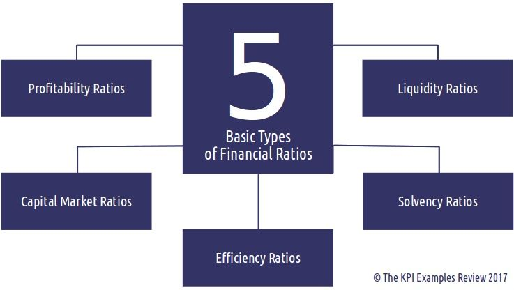 The 5 Basic Types of Financial Ratios What are Financial Ratios - Financial Spreadsheet For Small Business