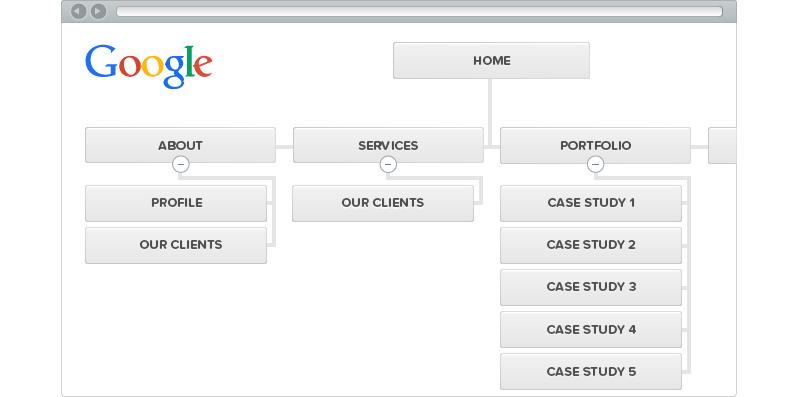create sitemaps the easy way using the slickplan flowchart software app the best website mapping - Web Flowchart Maker