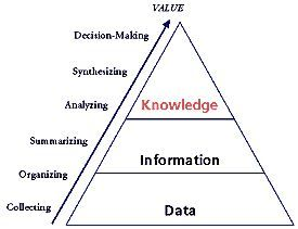 """""""Knowledge is information that changes something or"""