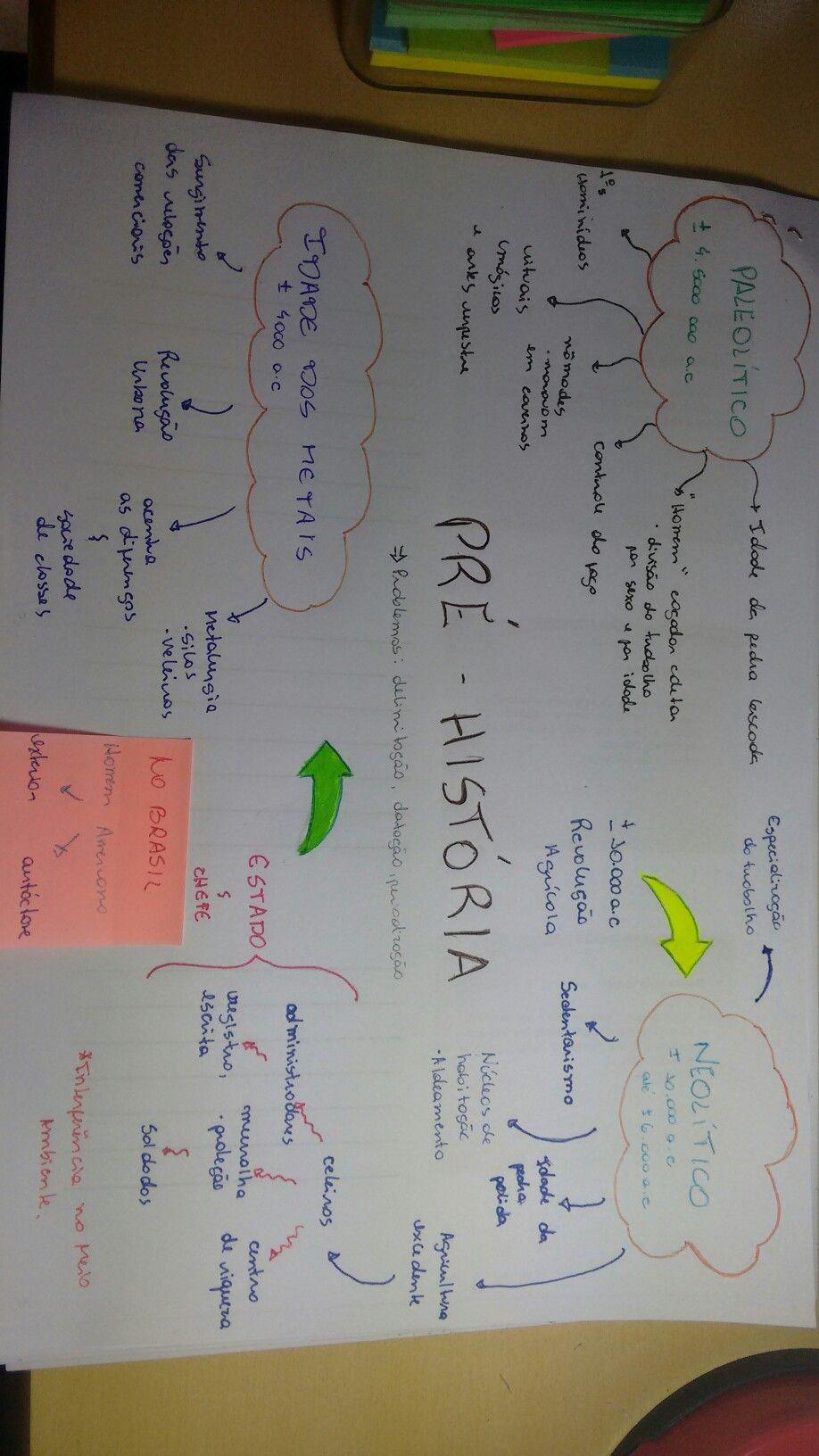 Mapa Mental Pre Historia Com Imagens Pre Historia Resumo