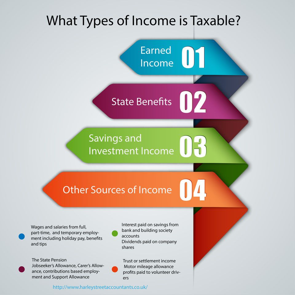 What types of is taxable? Learn about it at http