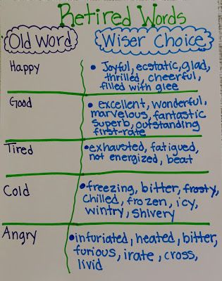Word Choice Mini Lesson Elementary And Middle School