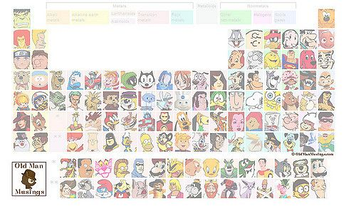 Periodic Table of Heroes and Villains Comics Periodic Tables - new periodic table download