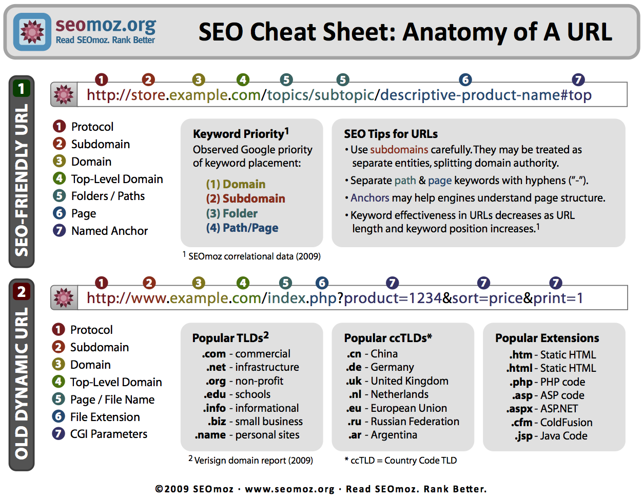Anatomy of A URL - Clean URLs for SEO | Infographics | Pinterest ...
