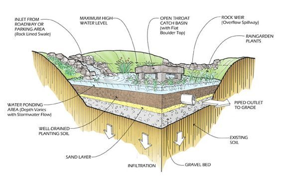 Pipe System Design To Maintain Water Level In Pond