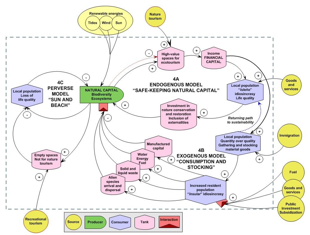 More conceptual diagrams of social-ecological systems | Resilience ...