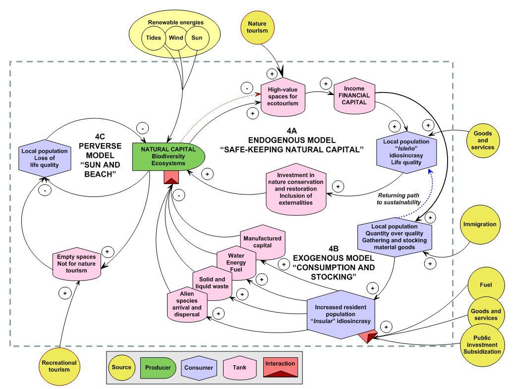 how net framework works diagram ba falcon alternator wiring more conceptual diagrams of social ecological systems