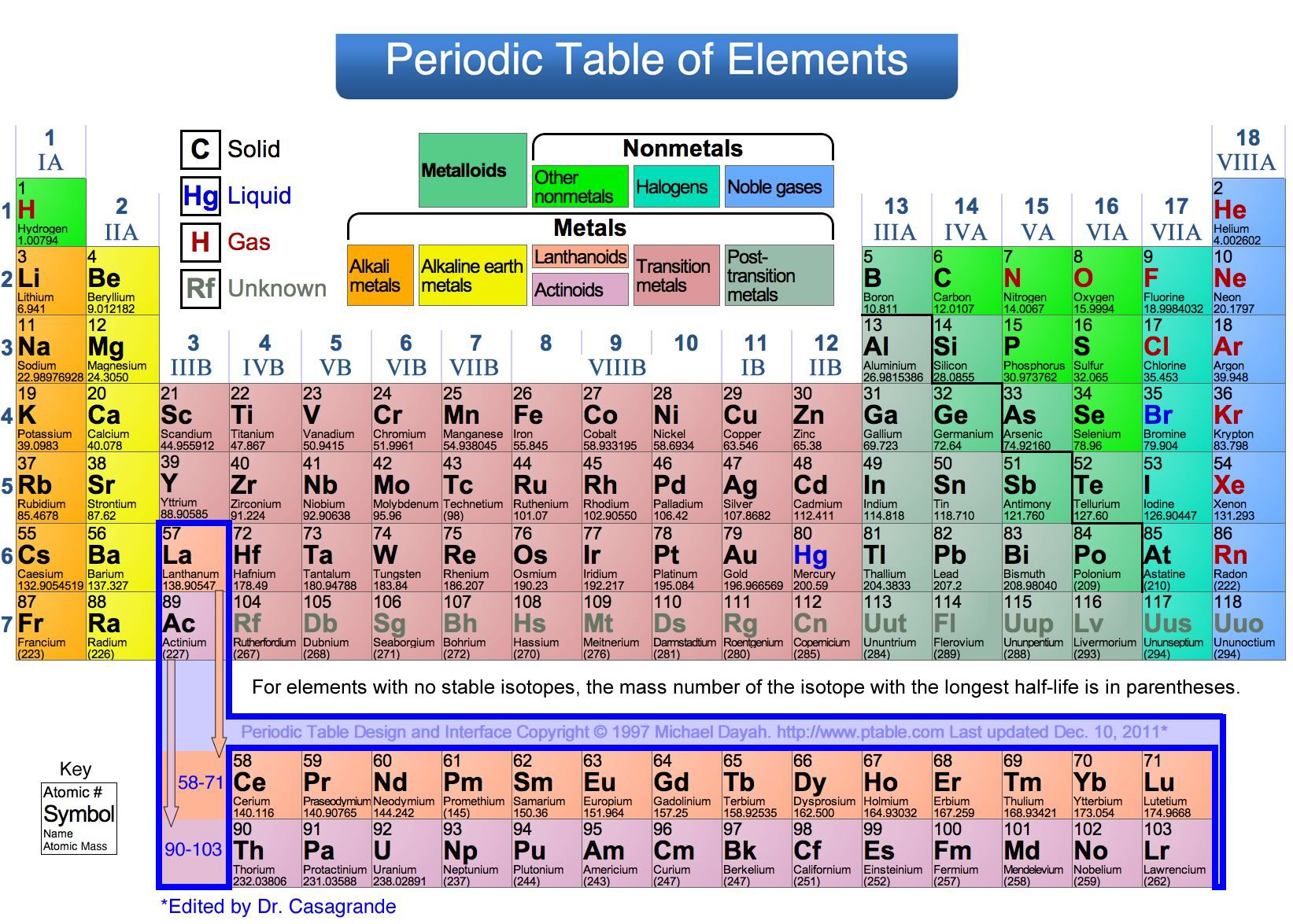 Periodic Table For Cake