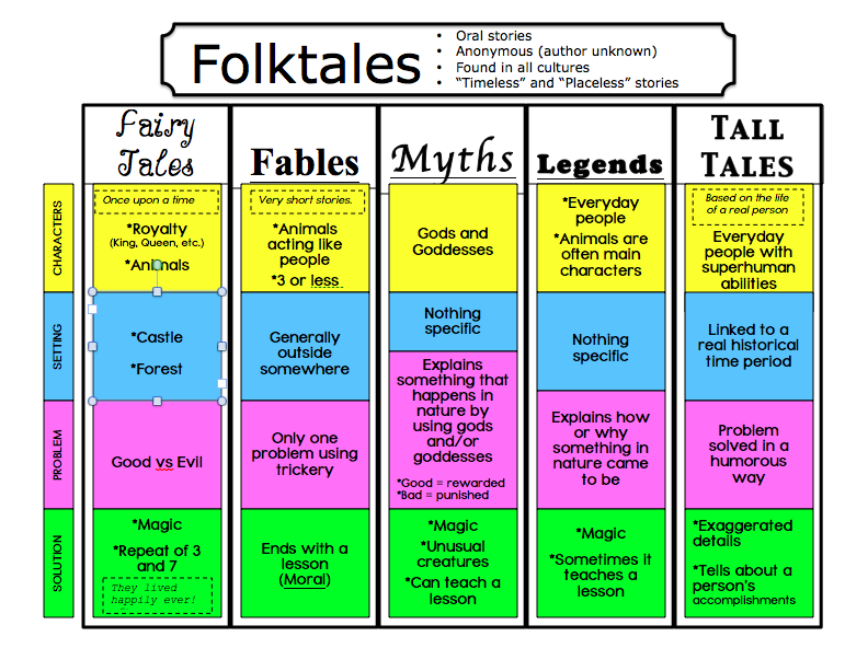 Folktales, Fairytales, and Fables, Oh my! Charts to teach the ...