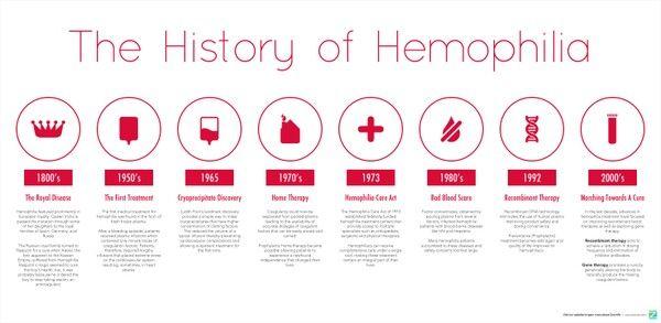 The History Of Hemophilia N