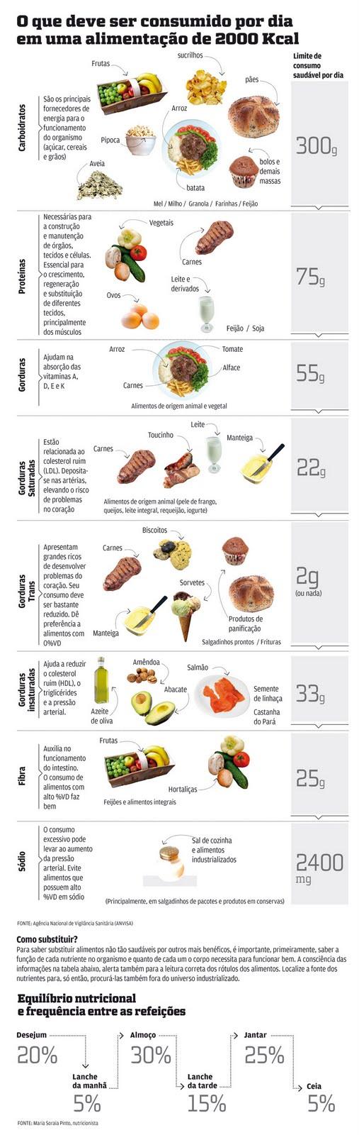 Desafio Emagrecer: O segredo está na substituição dos alimentos