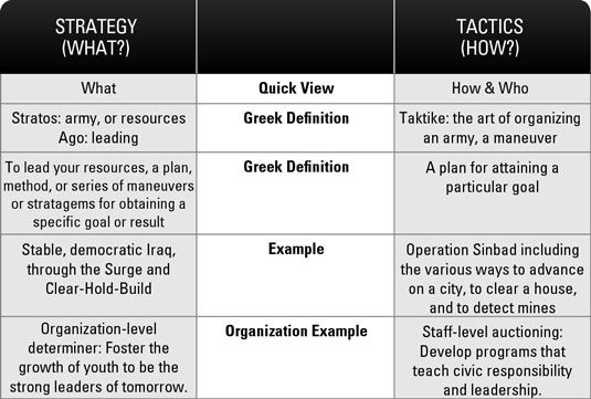 Dummies Strategy Vs Tactics  Management Tools