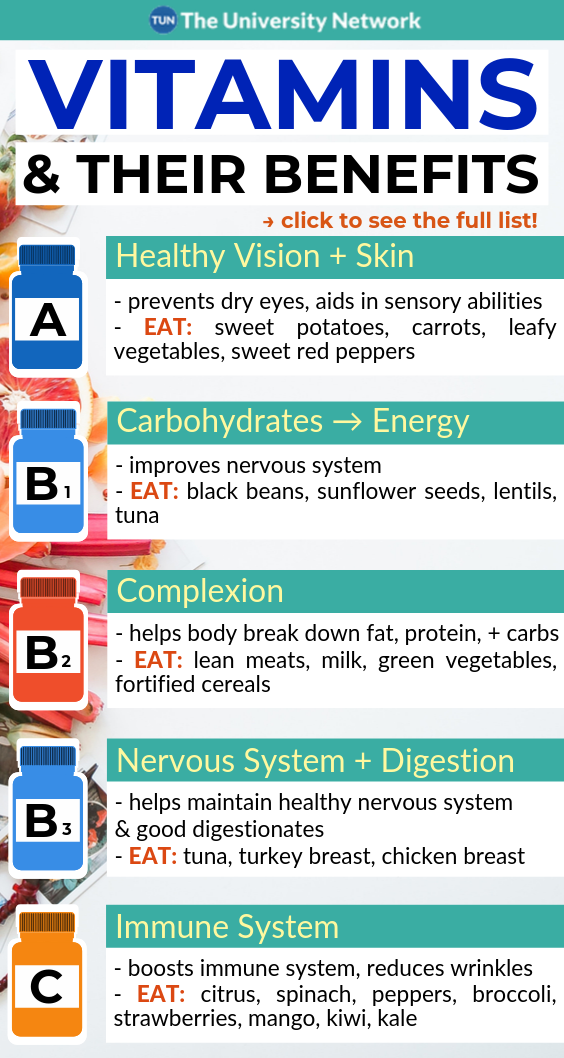 Vitamins, Their Benefits, & What To Eat (Masterlis