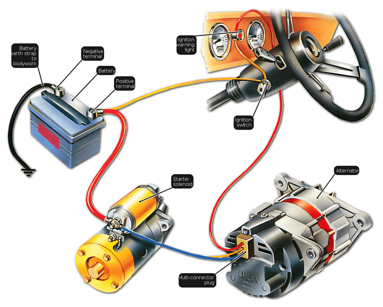 Image Result For Generator Accessories From Starter Motor