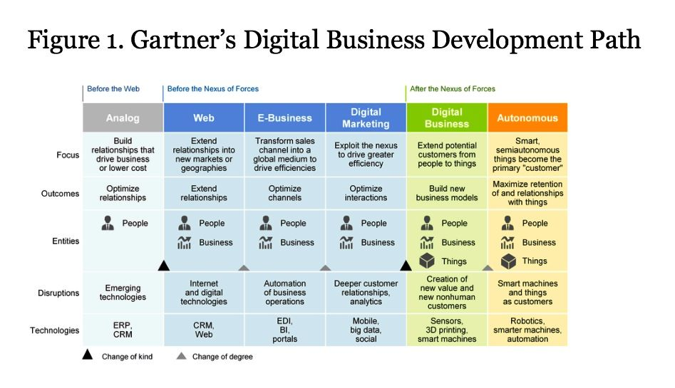 Gartner predicts that by 2020, 75 of business will be