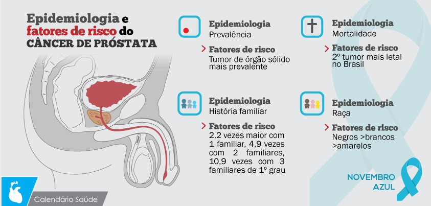 Epidemiologia e fatores de risco do cancer de próstata   Med   Pinterest