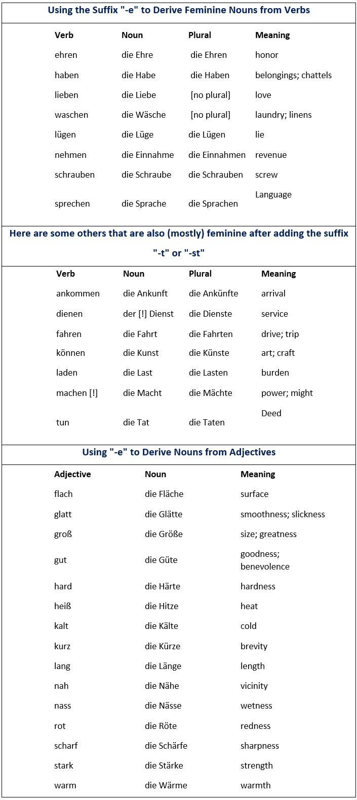 Most common suffixes in German. How they effect the gender of nouns ...