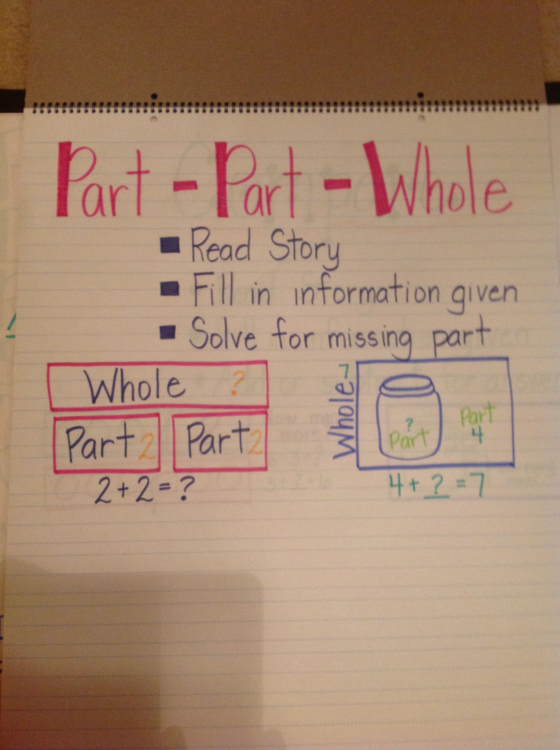 Addition situation anchor charts solve for the unknown