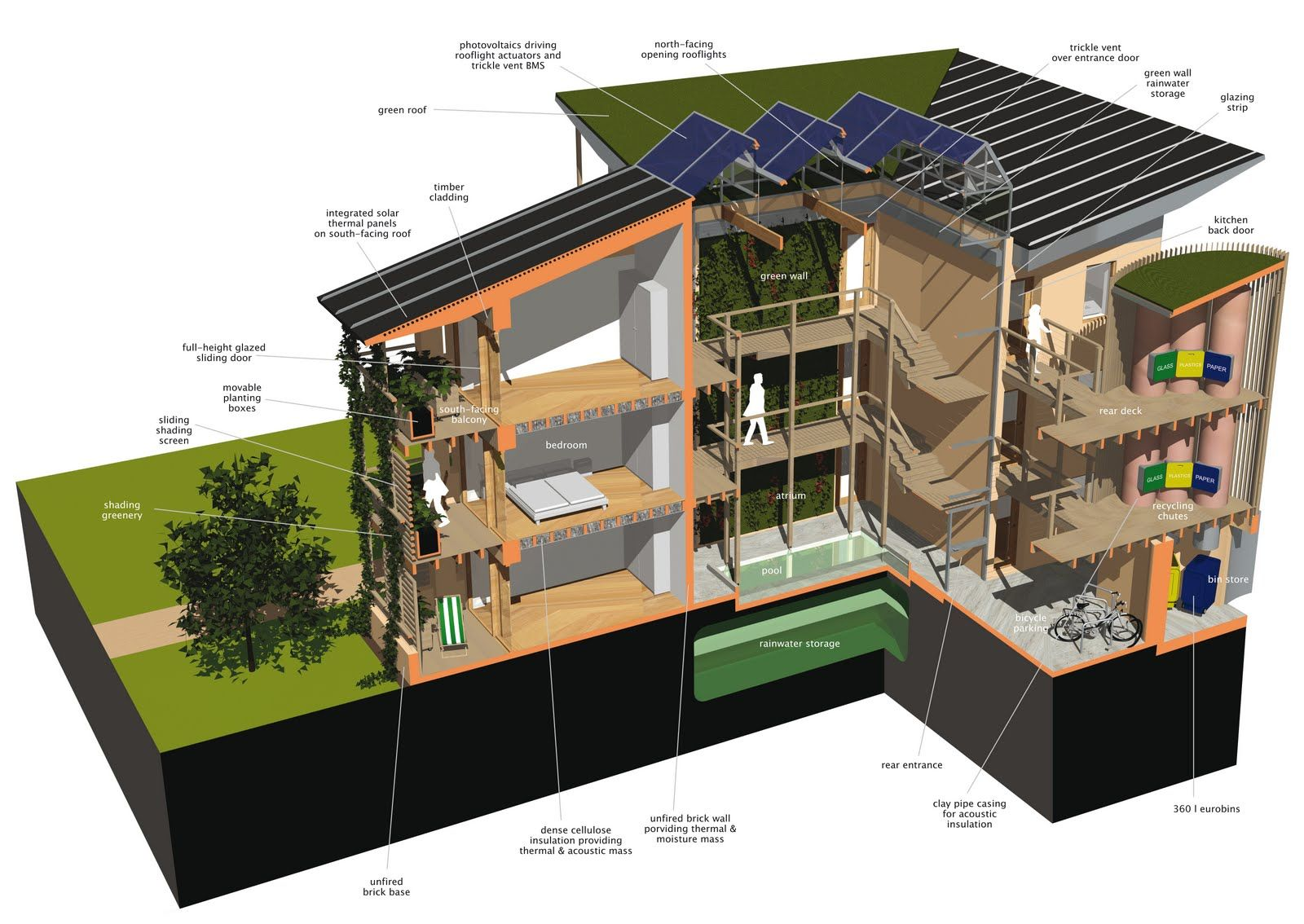 Architecture · concept design for a sustainable affordable