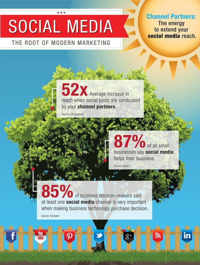 Social Media the root of modern marketing #infografia #infographic #socialmedia
