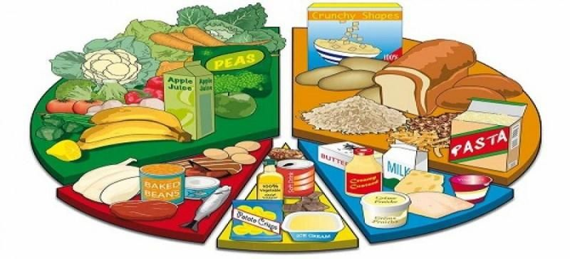Image result for healthy diet food chart charts balanced also pin by jo beaven on nutrition rh pinterest