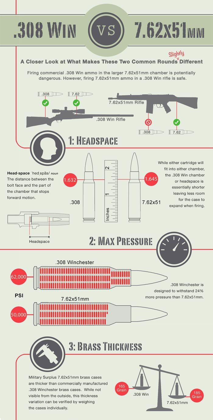 308 Winchester Versus 762x51mm Ammo Shooting Pinterest Fotos Recomended Stun Gun Circuit Diagram