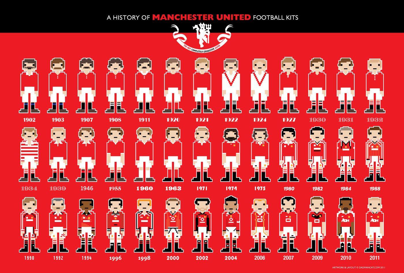 Maentʃɛstər Manchester United History Of Kits Manchester United Football Kit Manchester United Manchester United Football