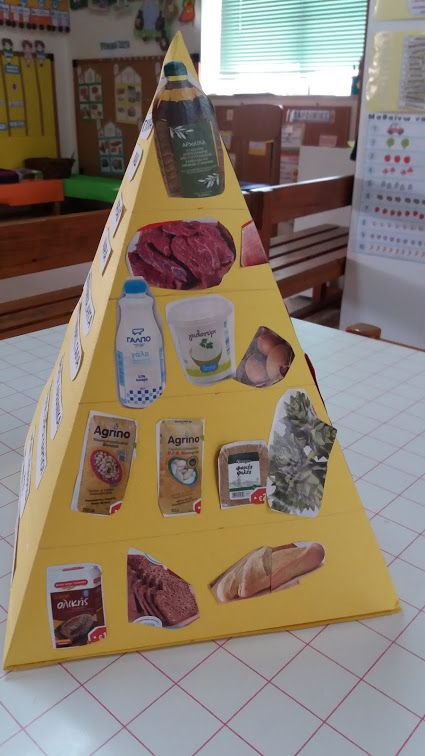 food pyramid and make your own food pyramid projects