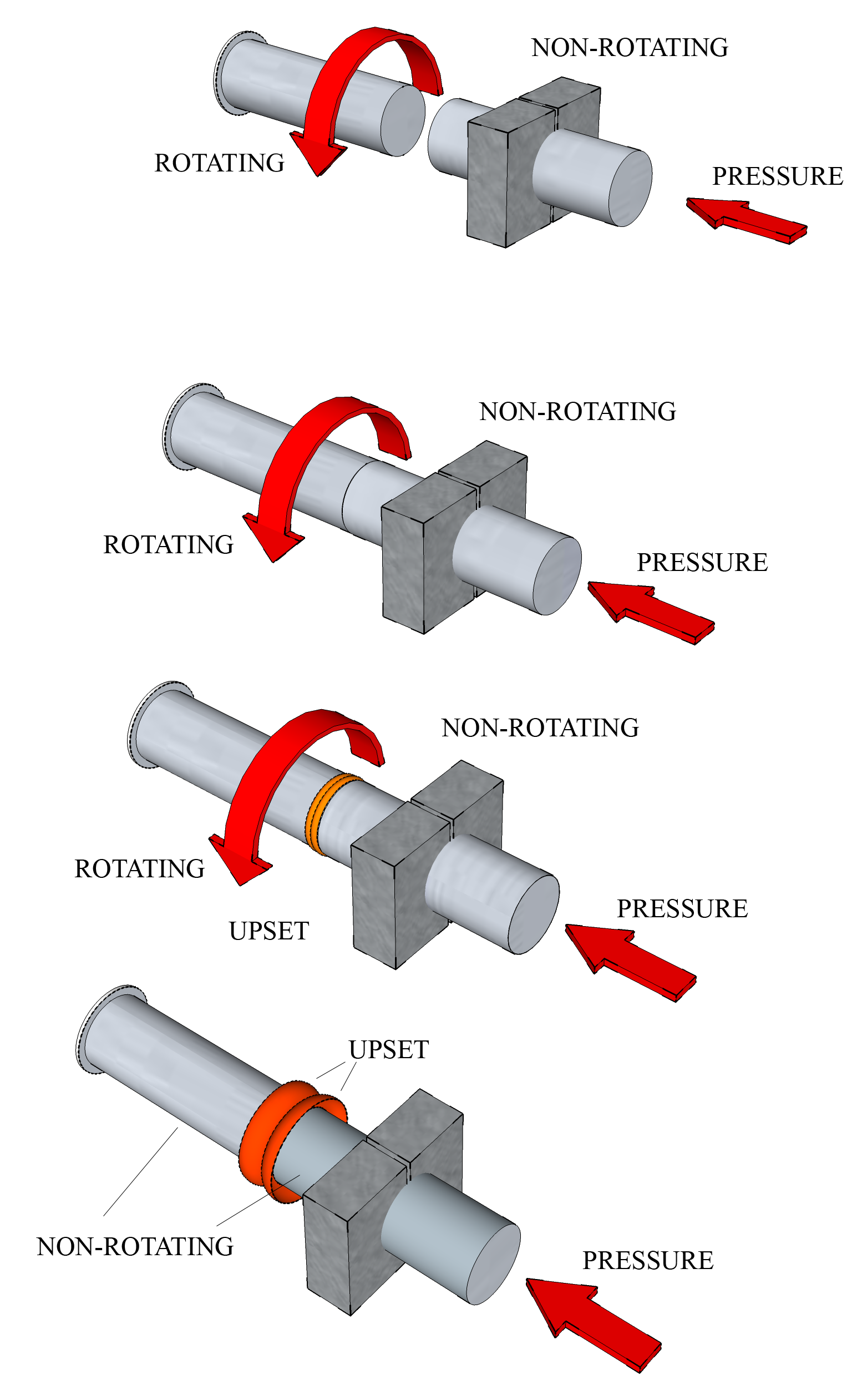 how friction welding works  nice diagrams showing the basic principles