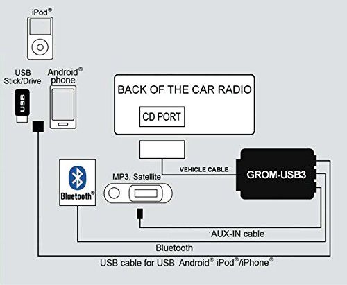ford ipod auxiliary wiring diagram grom audio frdu3 for select  ford mercury lincoln cars usb android  ford mercury lincoln cars usb android