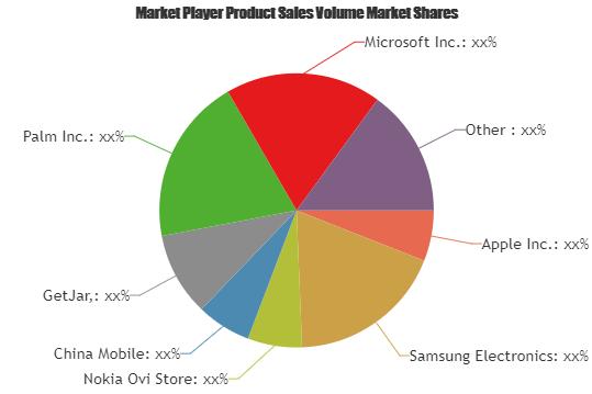 Smartphone Apps Market Is Booming Worldwide | Apple, Samsung