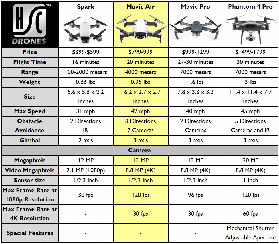 Dji Spark Vs Mavic Pro >> Dji Mavic Air Vs Spark Vs Mavic Pro Vs Phantom 4 Pro Djidrones