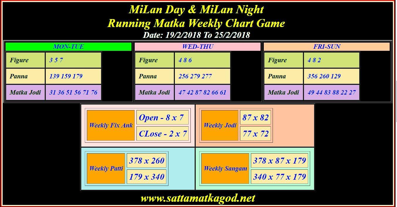 MiLan Day & MiLan Night Running Matka Weekly Chart Game Date