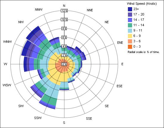 sis shimano 6 speed diagram wind speed diagram