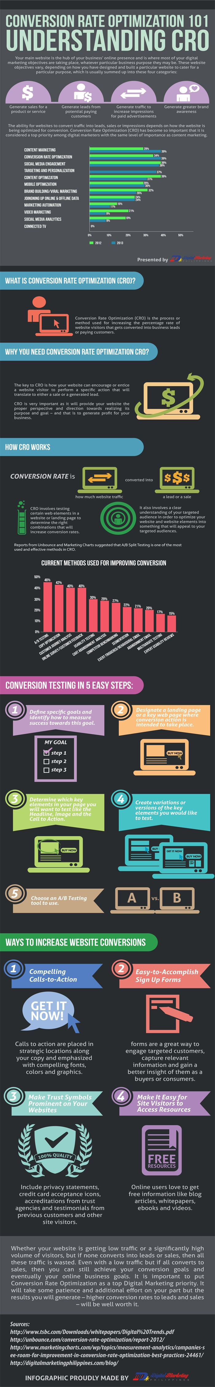 #Conversion Rate Optimization 101 - Understanding CRO #marketing #socialmedia #branding