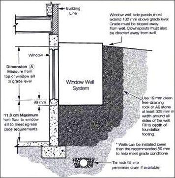 Lormac egress the cave egress window window well - Basement bedroom egress window requirements ...