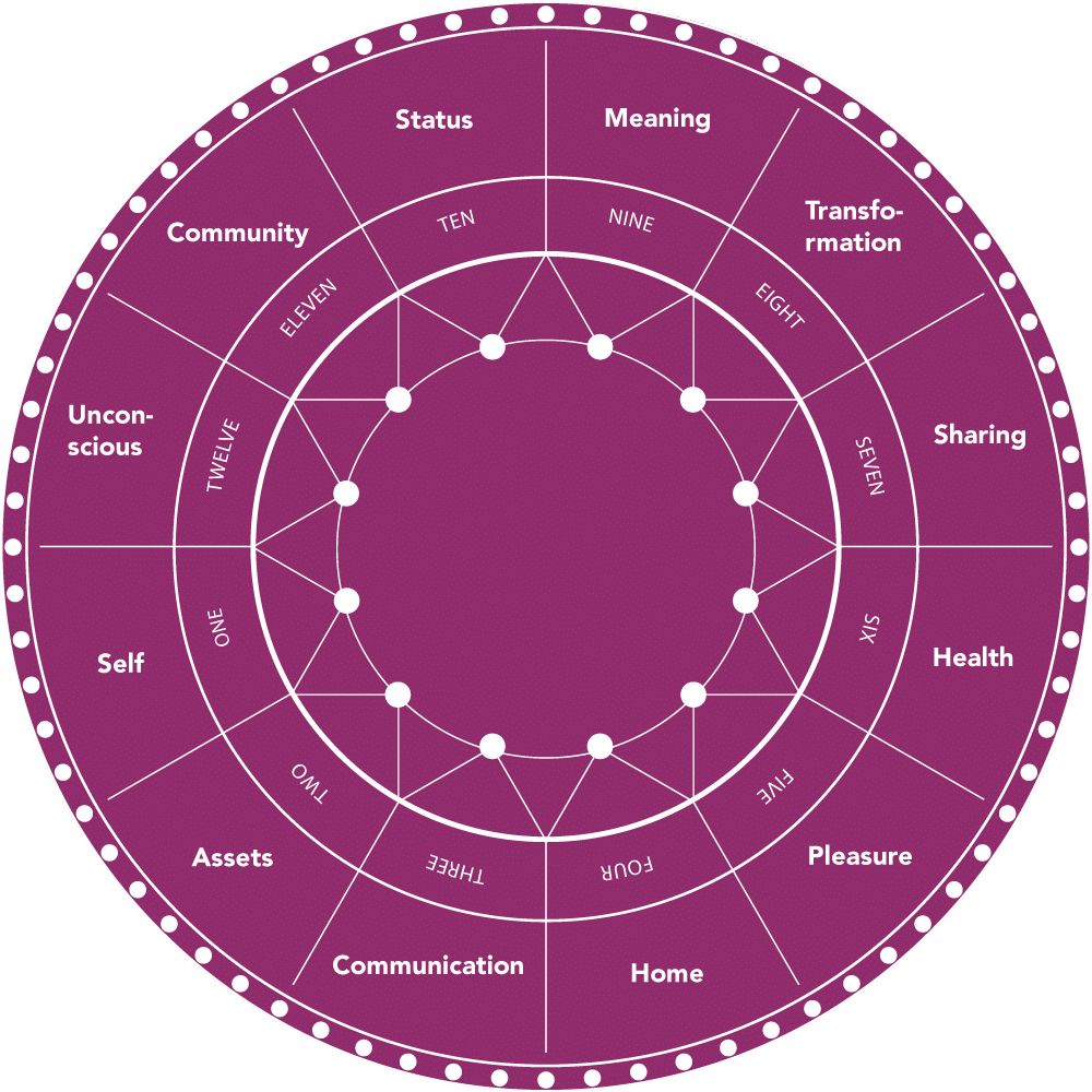 Astrology Wheel Guide The 20 Astrological Houses ...