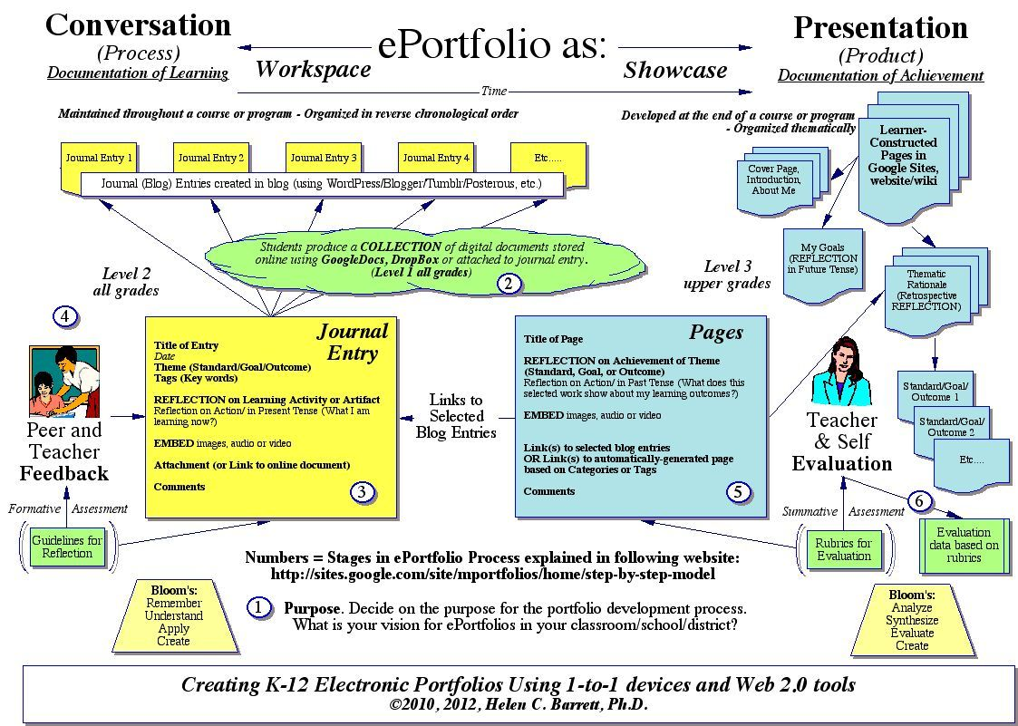 Preposition In Learn In Marathi All Complate: Helen Barrett Conversation/presentation Electronic